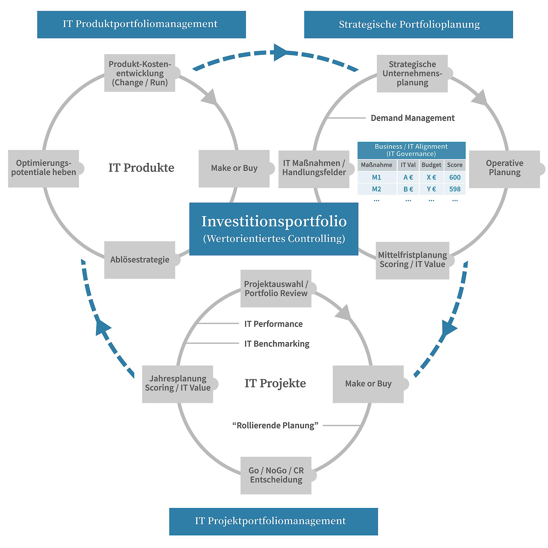 It Projektportfoliomanagement